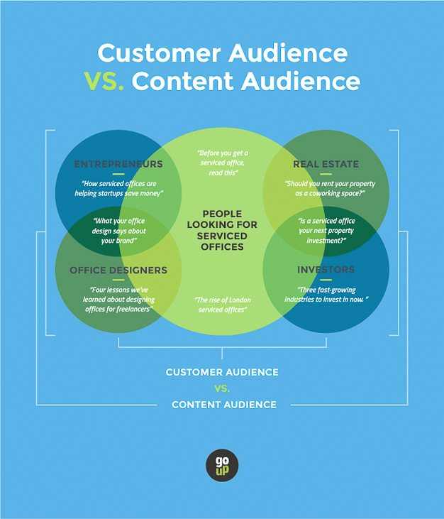 customer-audience-vs-content-audience