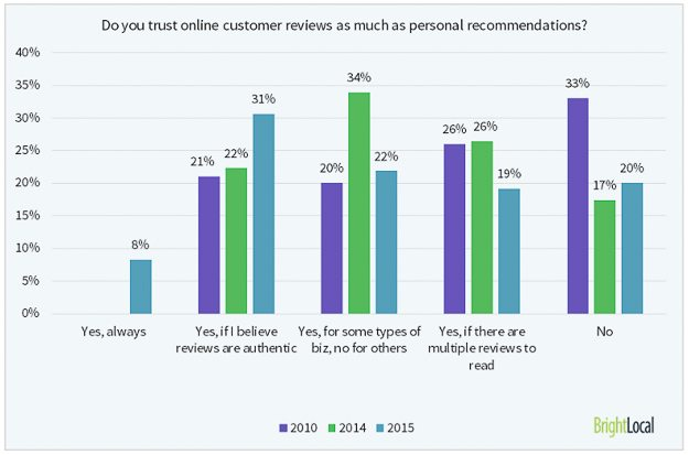 Source: www.brightlocal.com/learn/local-consumer-review-survey/