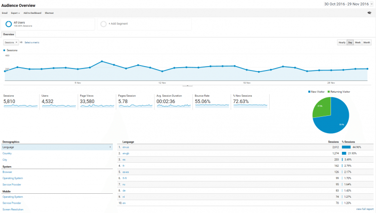 Some of the most important metrics to SEO teams are available on the default audience overview report.