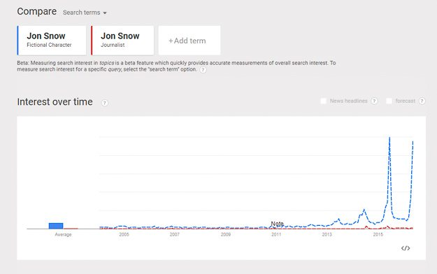 Google Trends graph showing search volume of Channel 4 journalist Jon Snow against the fictional character of the same name.