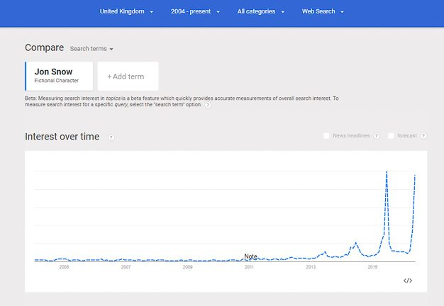Google Trends graph showing search volume of Game Of Thrones character Jon Snow.