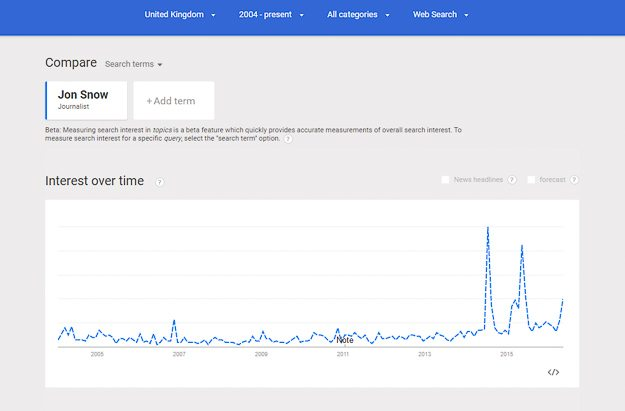 Google Trends graph showing search volume of Channel 4 journalist Jon Snow.