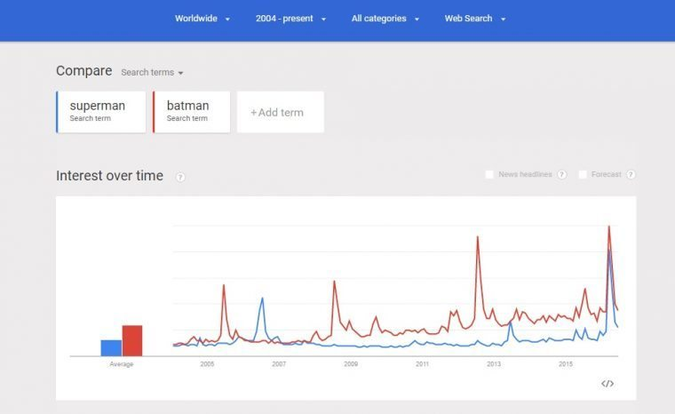 A Google Trends graph showing search volume of queries for Batman and Superman