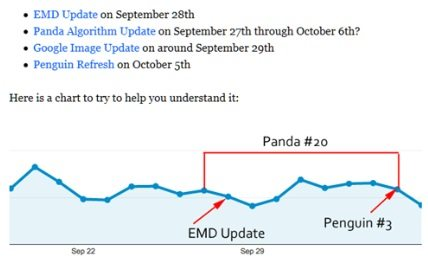 emd update graph